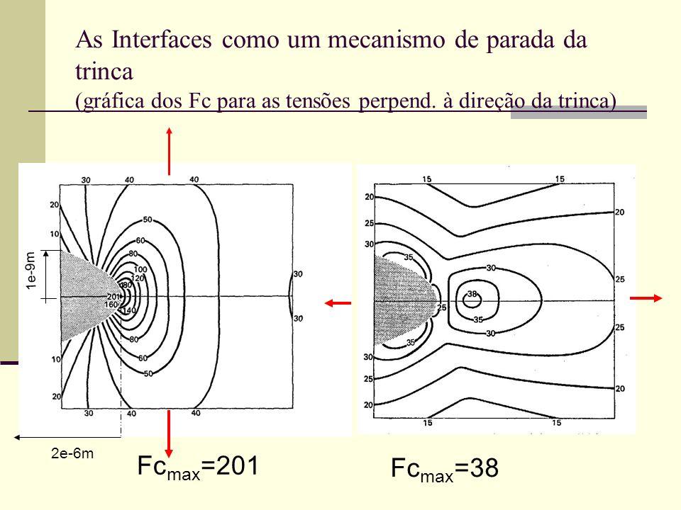 As Interfaces como um mecanismo de parada da trinca (gráfica dos Fc para as tensões perpend. à direção da trinca) 1e-9m 2e-6m Fc max =201 Fc max =38