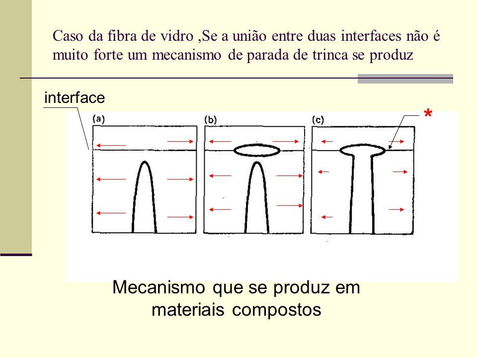 Caso da fibra de vidro,Se a união entre duas interfaces não é muito forte um mecanismo de parada de trinca se produz interface Mecanismo que se produz