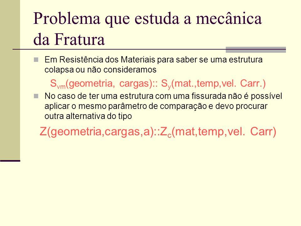 Problema que estuda a mecânica da Fratura Em Resistência dos Materiais para saber se uma estrutura colapsa ou não consideramos S vm (geometria, cargas