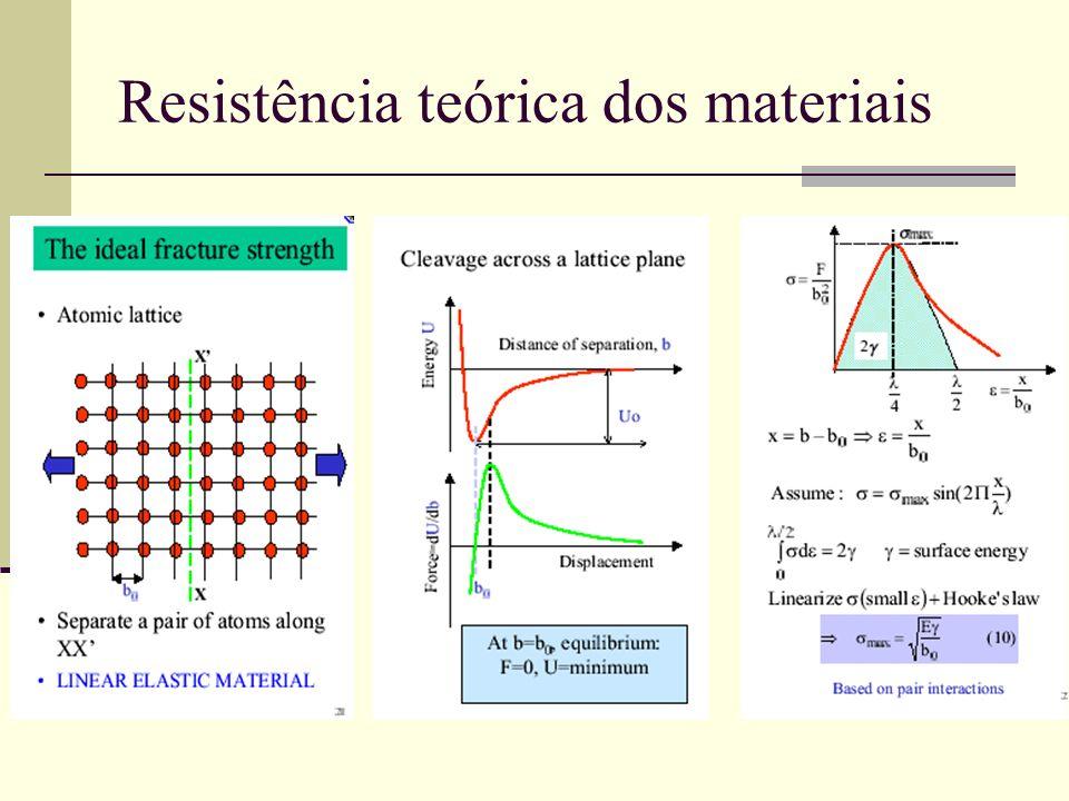 Resistência teórica dos materiais