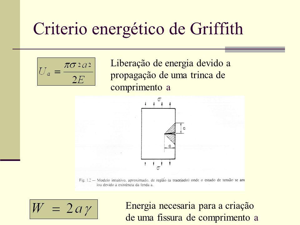 Criterio energético de Griffith Liberação de energia devido a propagação de uma trinca de comprimento a Energia necesaria para a criação de uma fissur