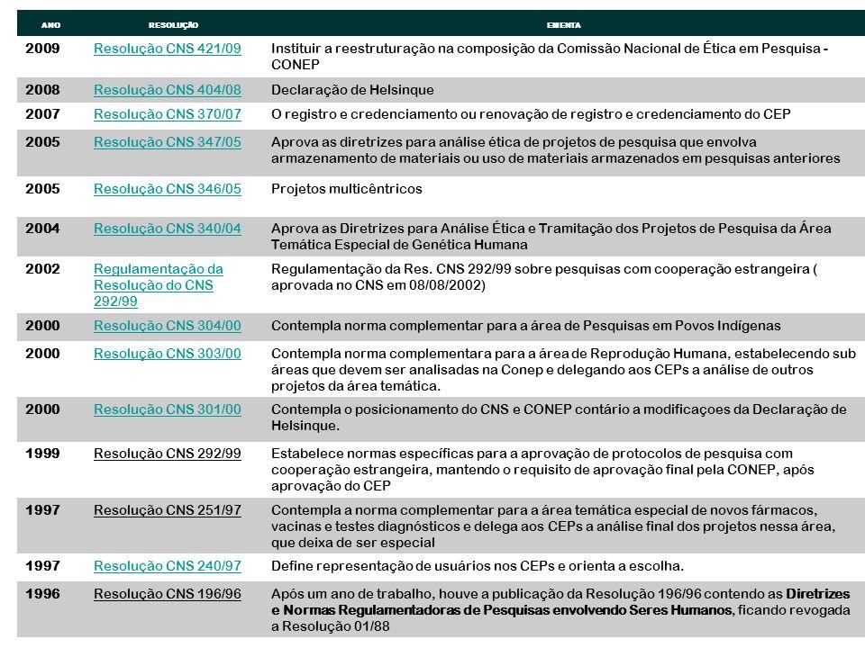 ANORESOLUÇÃOEMENTA 2009Resolução CNS 421/09Instituir a reestruturação na composição da Comissão Nacional de Ética em Pesquisa - CONEP 2008Resolução CN
