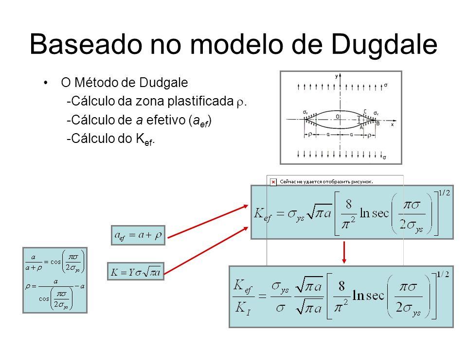 Baseado no modelo de Dugdale O Método de Dudgale -Cálculo da zona plastificada. -Cálculo de a efetivo (a ef ) -Cálculo do K ef.