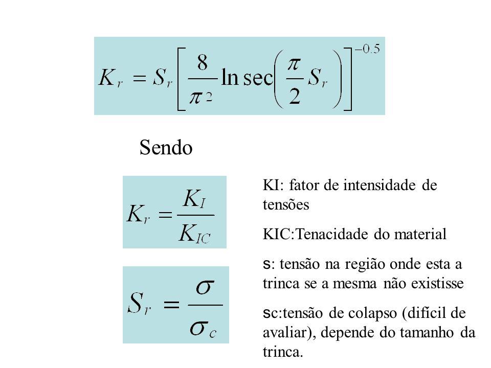 Sendo KI: fator de intensidade de tensões KIC:Tenacidade do material s : tensão na região onde esta a trinca se a mesma não existisse s c:tensão de co