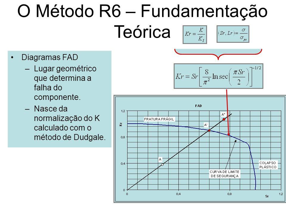 O Método R6 – Fundamentação Teórica Diagramas FAD –Lugar geométrico que determina a falha do componente. –Nasce da normalização do K calculado com o m