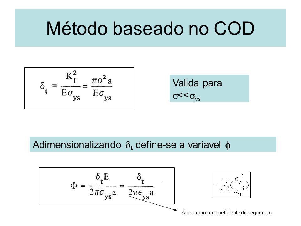 Método baseado no COD Valida para << ys Adimensionalizando t define-se a variavel Atua como um coeficiente de segurança