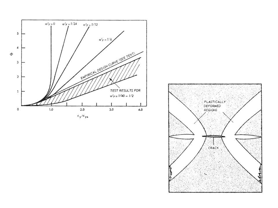 A idéia é então propor uma curva de desenho vs.