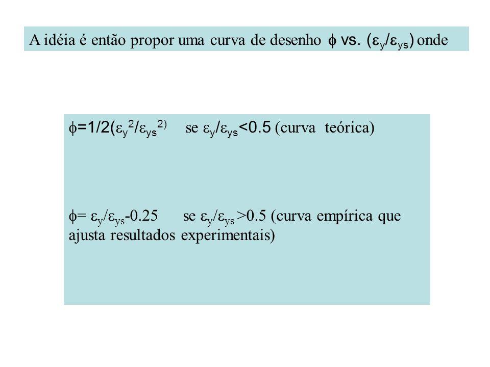 A idéia é então propor uma curva de desenho vs. ( y / ys ) onde =1/2( y 2 / ys 2) se y / ys <0.5 (curva teórica) = y / ys -0.25 se y / ys >0.5 (curva