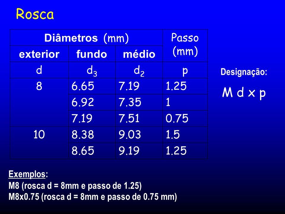 Diâmetros (mm)Passo (mm) exteriorfundomédio dd3d3 d2d2 p 86.657.191.25 6.927.351 7.197.510.75 108.389.031.5 8.659.191.25 Exemplos: M8 (rosca d = 8mm e passo de 1.25) M8x0.75 (rosca d = 8mm e passo de 0.75 mm) Designação: M d x p Rosca