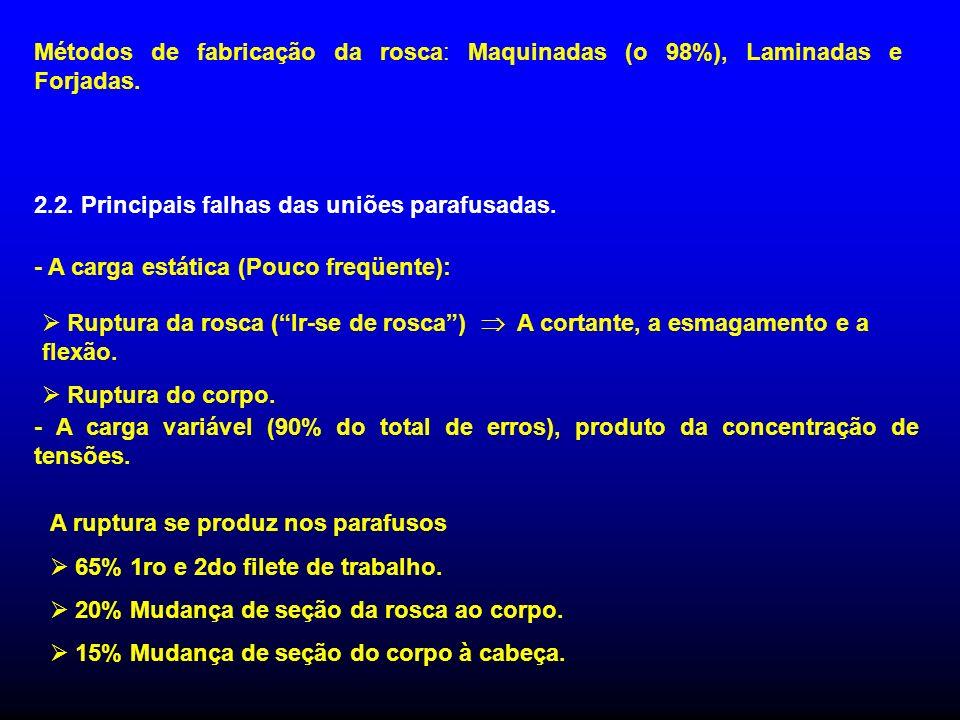 Métodos de fabricação da rosca: Maquinadas (o 98%), Laminadas e Forjadas.