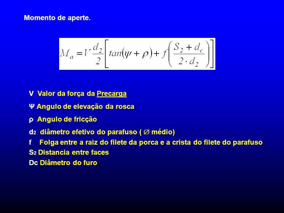 Momento de aperte. V Valor da força da Precarga Ψ Angulo de elevação da rosca ρ Angulo de fricção d 2 diâmetro efetivo do parafuso ( médio) f Folga en