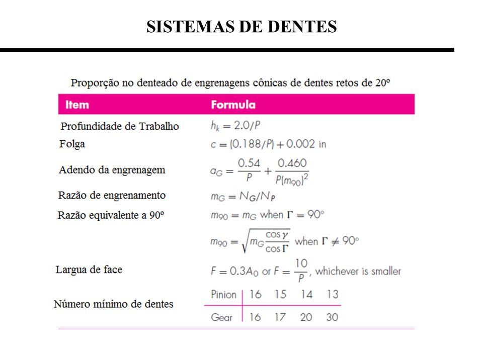 SISTEMAS DE DENTES