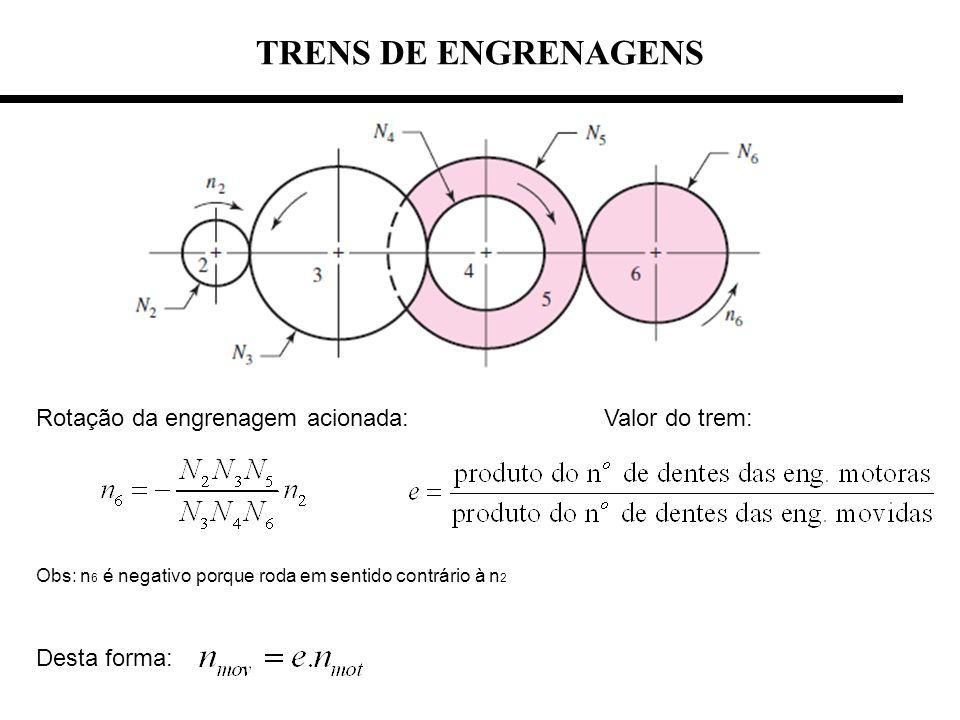 TRENS DE ENGRENAGENS Rotação da engrenagem acionada: Valor do trem: Obs: n 6 é negativo porque roda em sentido contrário à n 2 Desta forma:
