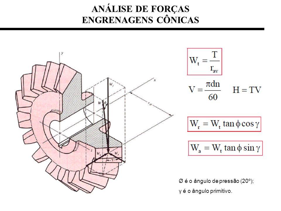 ANÁLISE DE FORÇAS ENGRENAGENS CÔNICAS Ø é o ângulo de pressão (20º); γ é o ângulo primitivo.