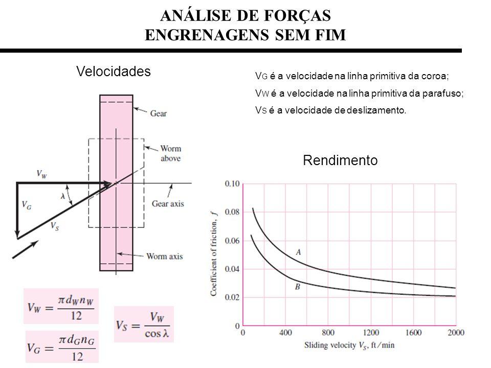 ANÁLISE DE FORÇAS ENGRENAGENS SEM FIM Velocidades Rendimento V G é a velocidade na linha primitiva da coroa; V W é a velocidade na linha primitiva da