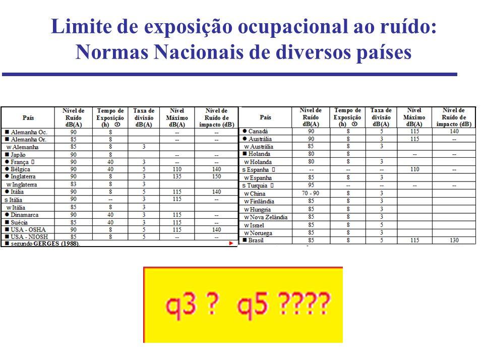 Limite de exposição ocupacional ao ruído: Normas Nacionais de diversos países