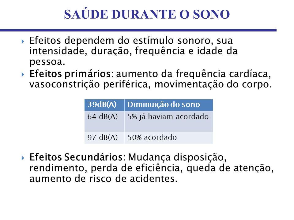 SAÚDE DURANTE O SONO Efeitos dependem do estímulo sonoro, sua intensidade, duração, frequência e idade da pessoa. Efeitos primários: aumento da frequê