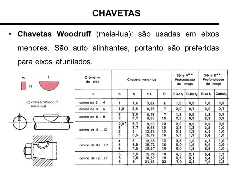 Chavetas Woodruff (meia-lua): são usadas em eixos menores. São auto alinhantes, portanto são preferidas para eixos afunilados.