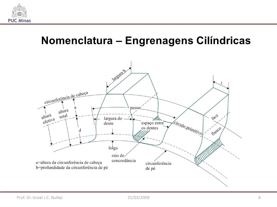 Prof. Dr. Israel J.C. Nuñez31/03/20094 Nomenclatura – Engrenagens Cilíndricas