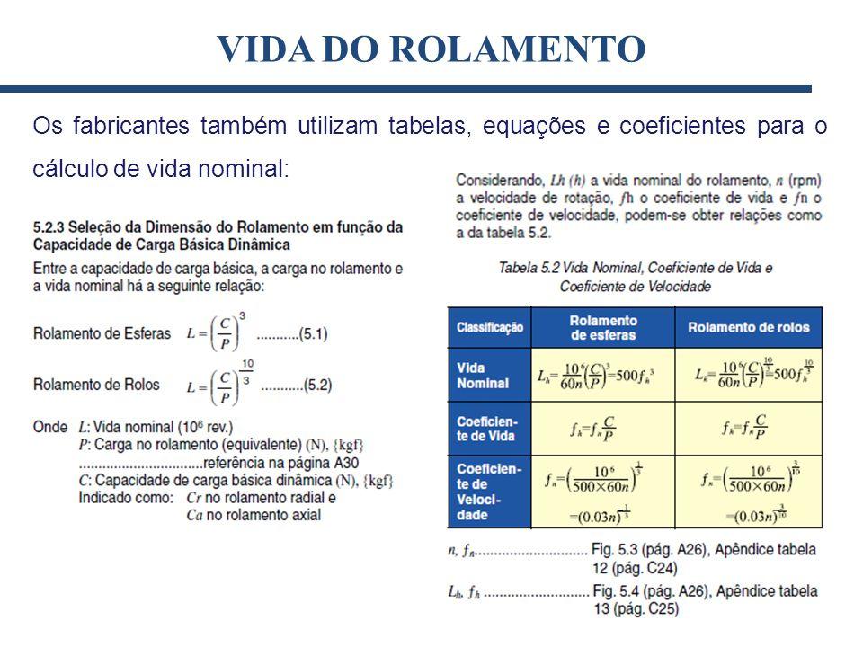 Os fabricantes também utilizam tabelas, equações e coeficientes para o cálculo de vida nominal: VIDA DO ROLAMENTO