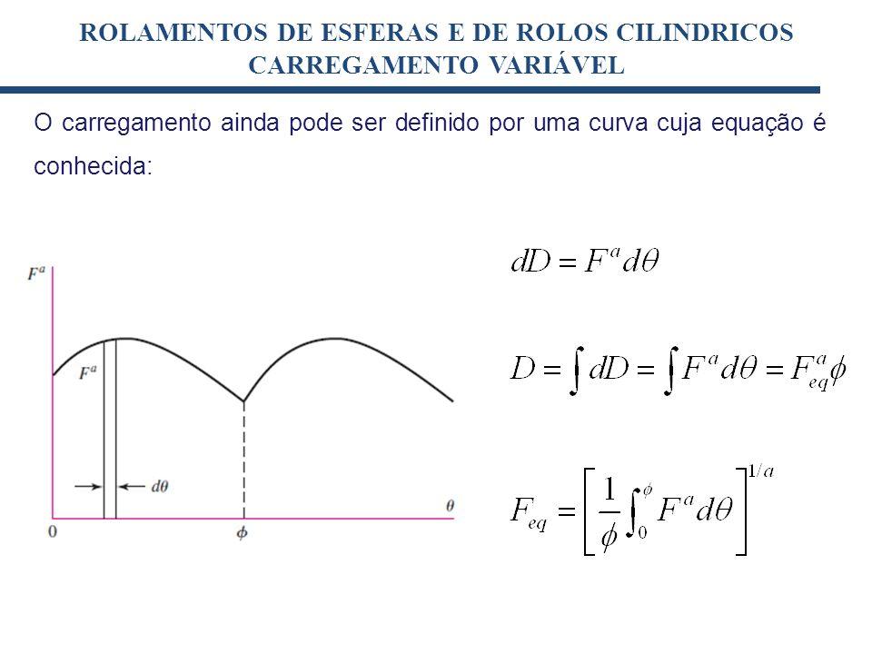 [kN](1) ROLAMENTOS DE ESFERAS E DE ROLOS CILINDRICOS CARREGAMENTO VARIÁVEL O carregamento ainda pode ser definido por uma curva cuja equação é conheci