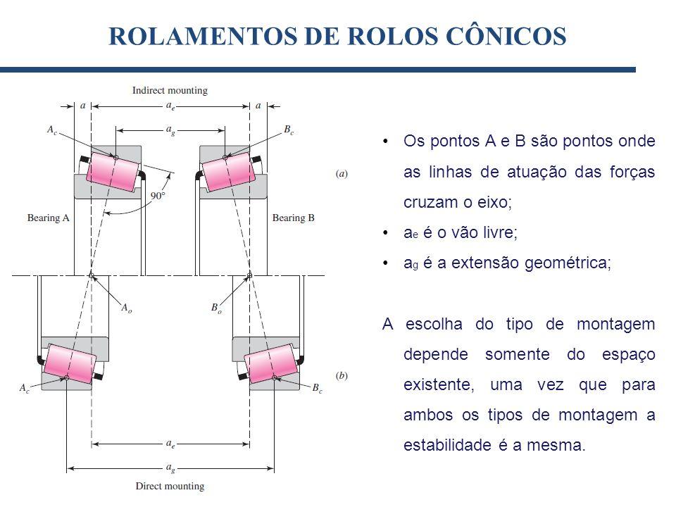 ROLAMENTOS DE ROLOS CÔNICOS [kN](1) Os pontos A e B são pontos onde as linhas de atuação das forças cruzam o eixo; a e é o vão livre; a g é a extensão
