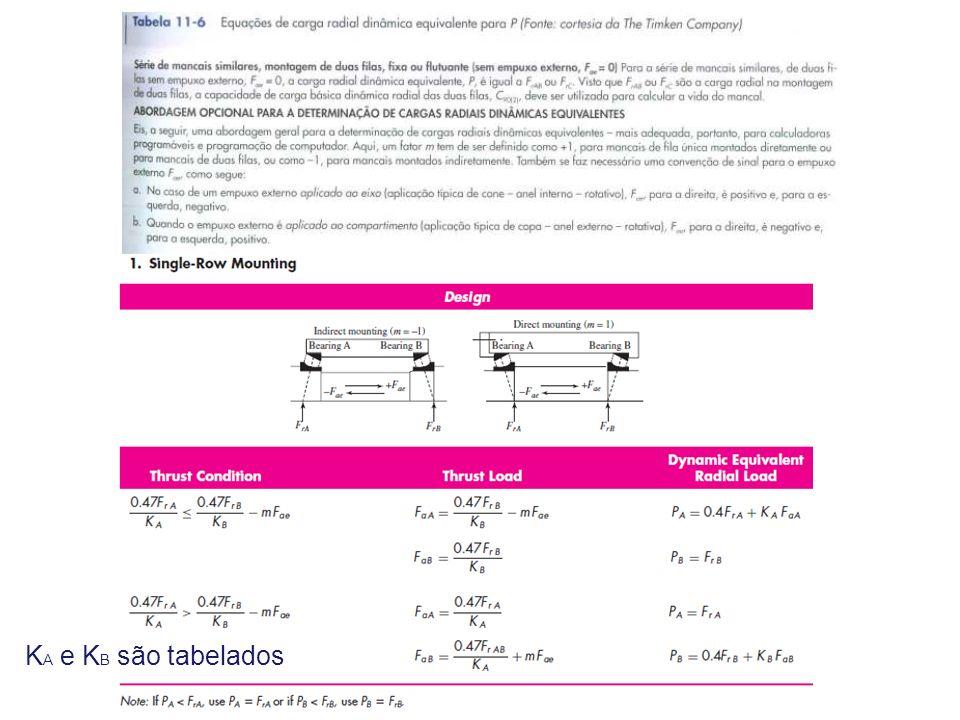 [kN](1) K A e K B são tabelados