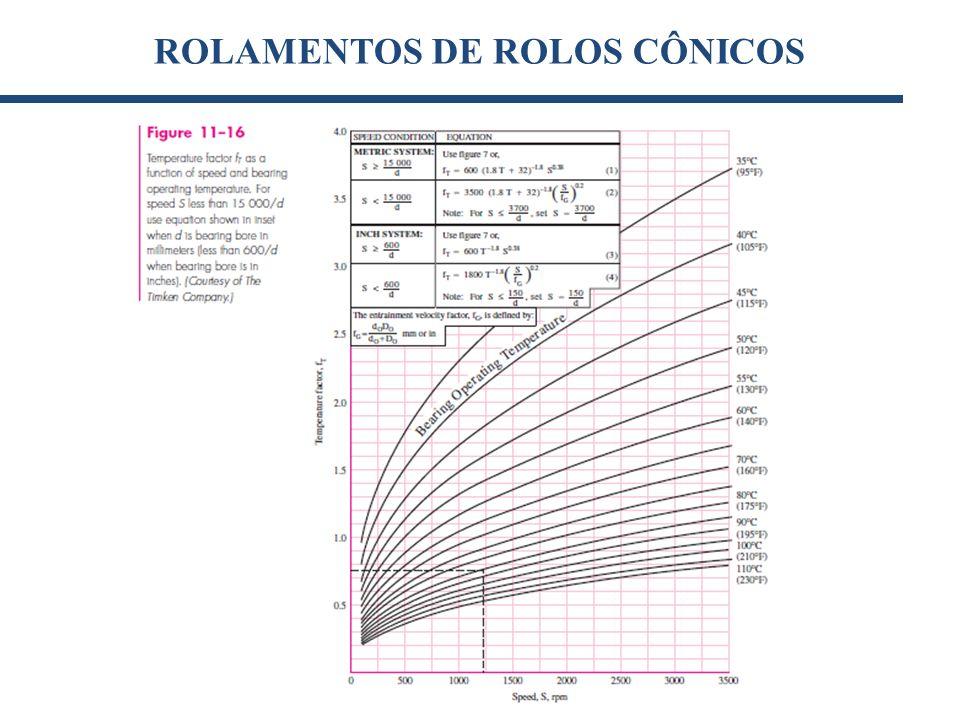 ROLAMENTOS DE ROLOS CÔNICOS [kN](1)