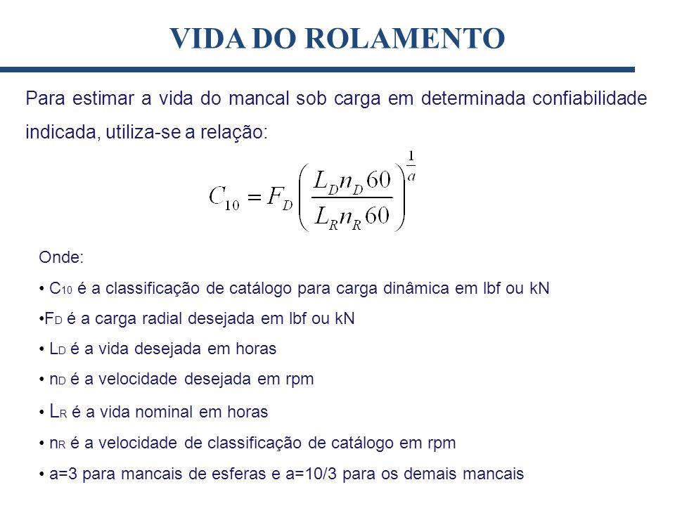 Para estimar a vida do mancal sob carga em determinada confiabilidade indicada, utiliza-se a relação: VIDA DO ROLAMENTO Onde: C 10 é a classificação d