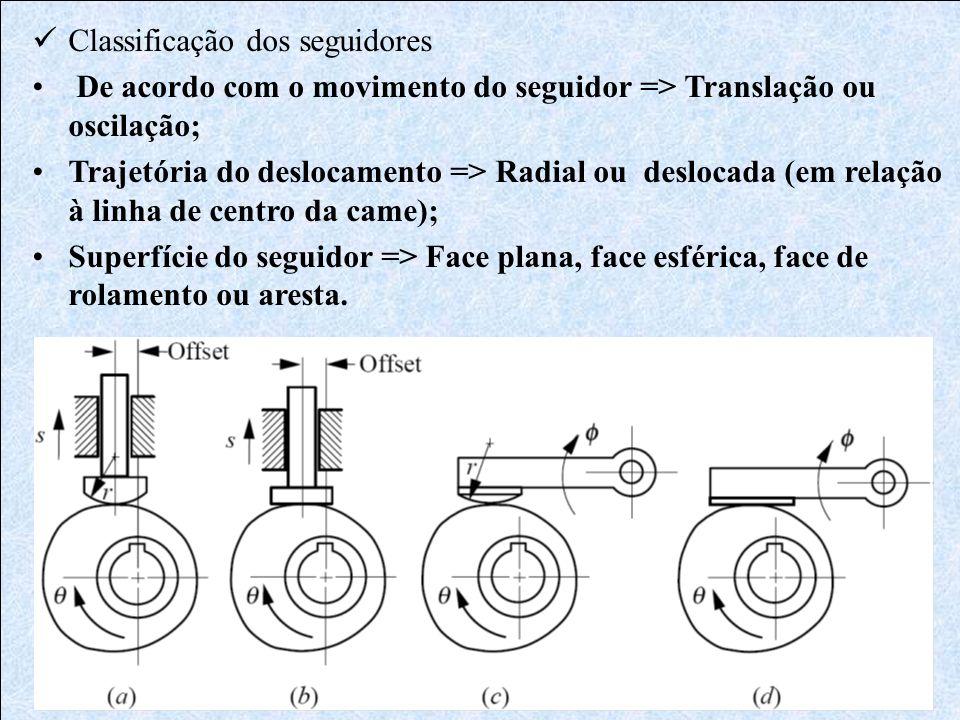 Classificação dos seguidores Superfície do seguidor: a.Rolete b.Face Esférica ou cilíndrica c.Face Plana d.Ponta