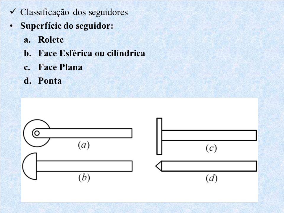 Exemplo Elevação desejada L= 15 [mm] Tipo de movimento = Cicloidal Giro da came para realizar a elevação = 30° Raio mínimo da superfície primitiva R 0 = 37,5 [mm] Verificar o máximo valor para o ângulo de pressão