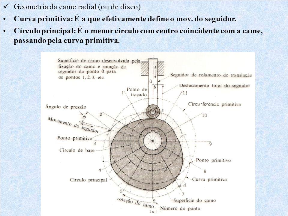 Ângulo de pressão: - É o ângulo entre a direção do movimento do seguidor e a normal à curva primitiva; - Variável durante o giro da came; - Sua existência implica numa componente de força transversal ao seguidor; - Âng.