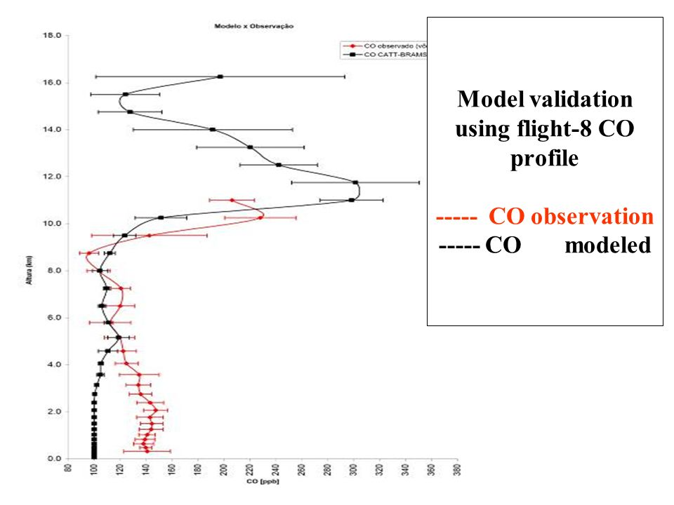 Model validation using flight-8 CO profile ----- CO observation ----- CO modeled