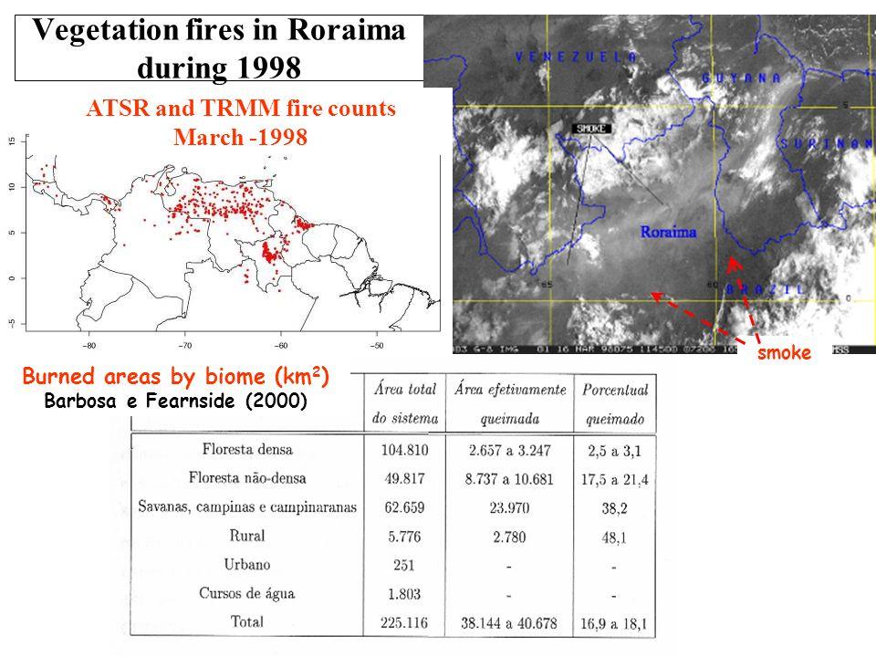 CATT-BRAMS model simulation setup instante inicial: 12UTC 17 março 1998 instante final: 12UTC 28 março de 1998 número de pontos: (290,242,43) níveis de solo: 7 resolução horizontal: 30 km resolução vertical no primeiro nível: 120 m razão de incremento: 1.1 valor máximo de Δz: 750 m passo de tempo: 30 s campos atmosféricos: ECMWF umidade do solo: Gevaerd e Freitas (2005) radiação de onda curta: Harrington (1997) radiação de onda longa: Chen e Cotton (1983) parametrização de cúmulos: Grell (1993) – técnica training