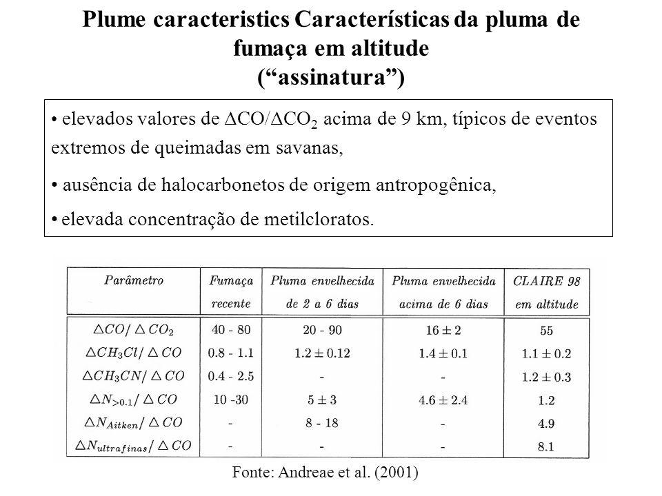 Plume caracteristics Características da pluma de fumaça em altitude (assinatura) Fonte: Andreae et al.