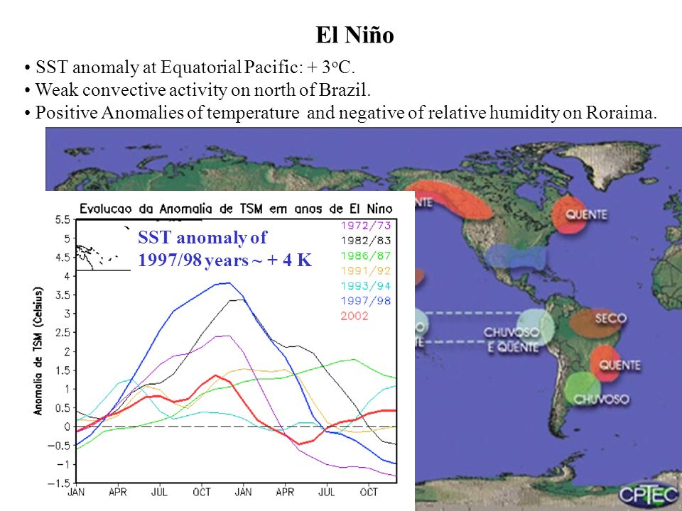 El Niño SST anomaly at Equatorial Pacific: + 3 o C.