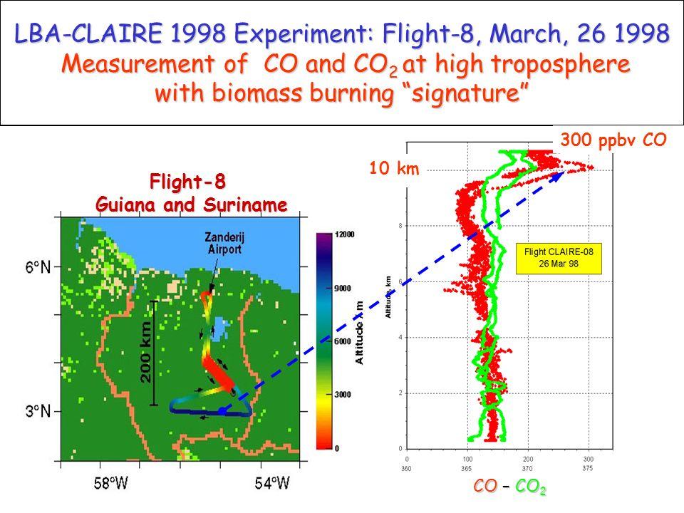 Origin of air mass on Suriname on March, 26 1998 Planetary Boundary Layer (1km) East cost of EUA (Krejci et al., 2004) Low troposphere ~ 3 km: Africa (Formenti et al., 2001) High Troposphere ~ 10 - 12 km: Roraima (Freitas et al., 2000)