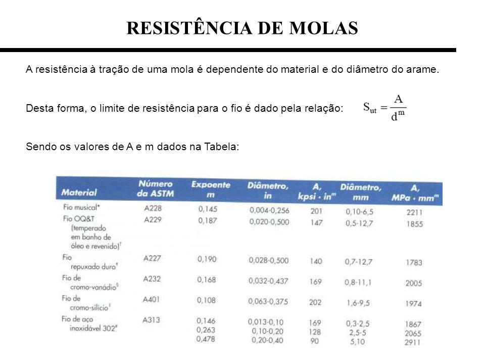 RESISTÊNCIA DE MOLAS A resistência à tração de uma mola é dependente do material e do diâmetro do arame. Desta forma, o limite de resistência para o f