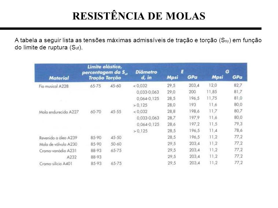 RESISTÊNCIA DE MOLAS A tabela a seguir lista as tensões máximas admissíveis de tração e torção (S sy ) em função do limite de ruptura (S ut ).