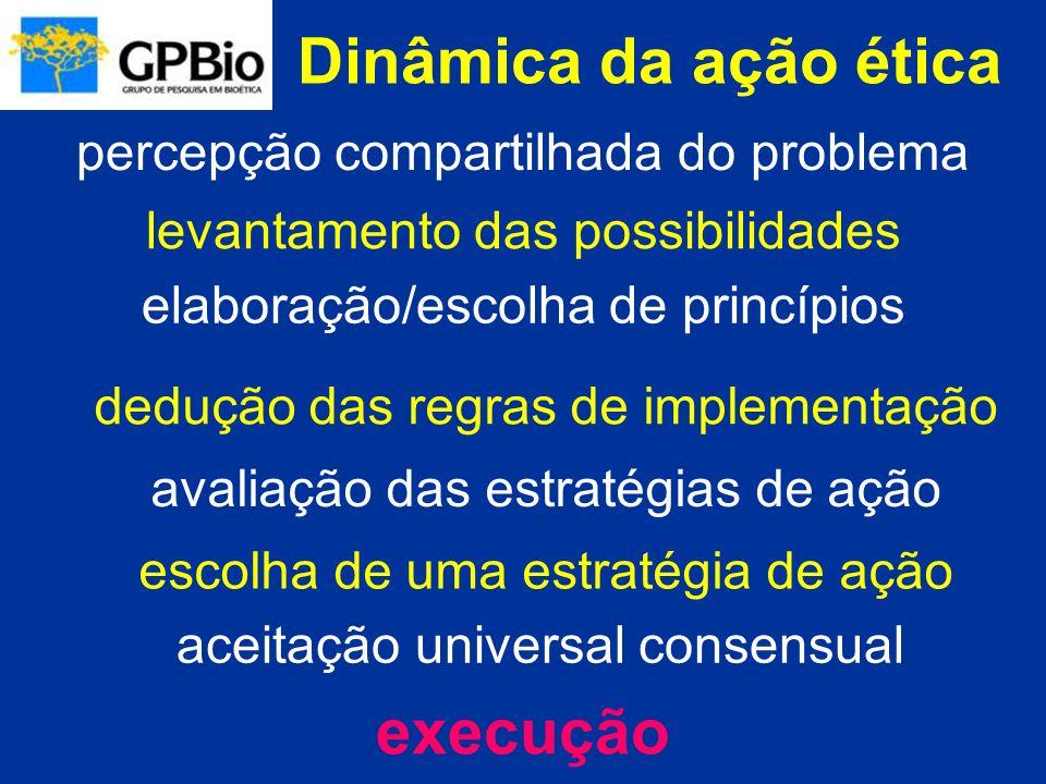 Dinâmica da ação ética percepção compartilhada do problema levantamento das possibilidades elaboração/escolha de princípios avaliação das estratégias