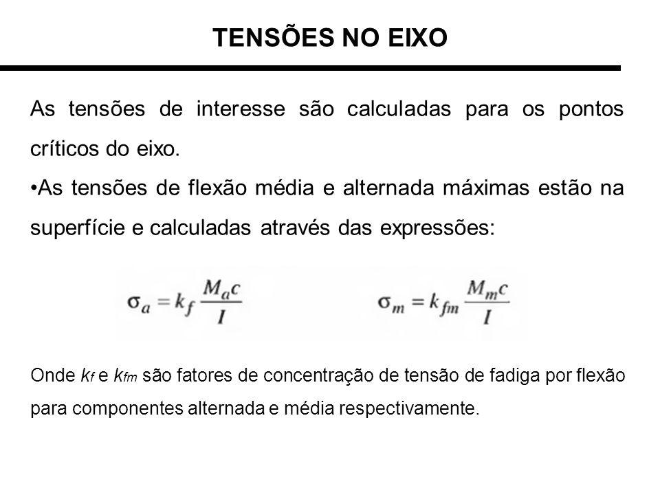 TENSÕES NO EIXO As tensões de interesse são calculadas para os pontos críticos do eixo. As tensões de flexão média e alternada máximas estão na superf