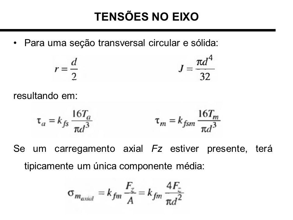 TENSÕES NO EIXO Para uma seção transversal circular e sólida: resultando em: Se um carregamento axial Fz estiver presente, terá tipicamente um única c