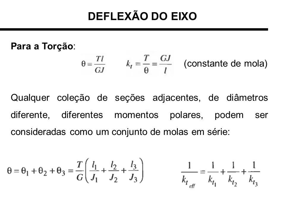 DEFLEXÃO DO EIXO Para a Torção: (constante de mola) Qualquer coleção de seções adjacentes, de diâmetros diferente, diferentes momentos polares, podem