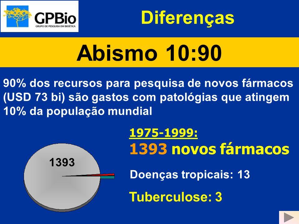 Abismo 10:90 Doenças tropicais: 13 Tuberculose: 3 90% dos recursos para pesquisa de novos fármacos (USD 73 bi) são gastos com patológias que atingem 1