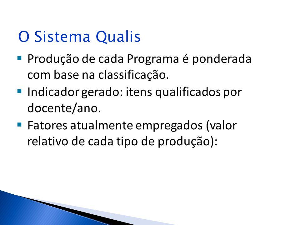 O Sistema Qualis Produção de cada Programa é ponderada com base na classificação. Indicador gerado: itens qualificados por docente/ano. Fatores atualm