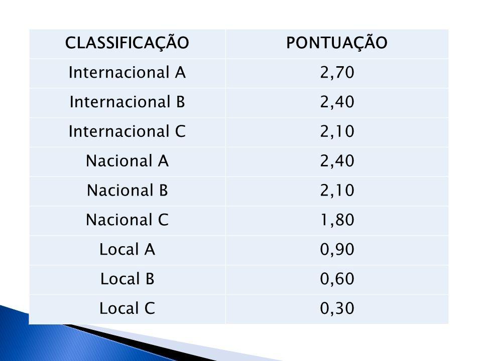 CLASSIFICAÇÃOPONTUAÇÃO Internacional A2,70 Internacional B2,40 Internacional C2,10 Nacional A2,40 Nacional B2,10 Nacional C1,80 Local A0,90 Local B0,6