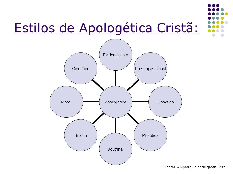 Estilos de Apologética Cristã: Fonte: Wikipédia, a enciclopédia livre Apologética EvidencialistaPressuposicionalFilosóficaProféticaDoutrinalBíblicaMor
