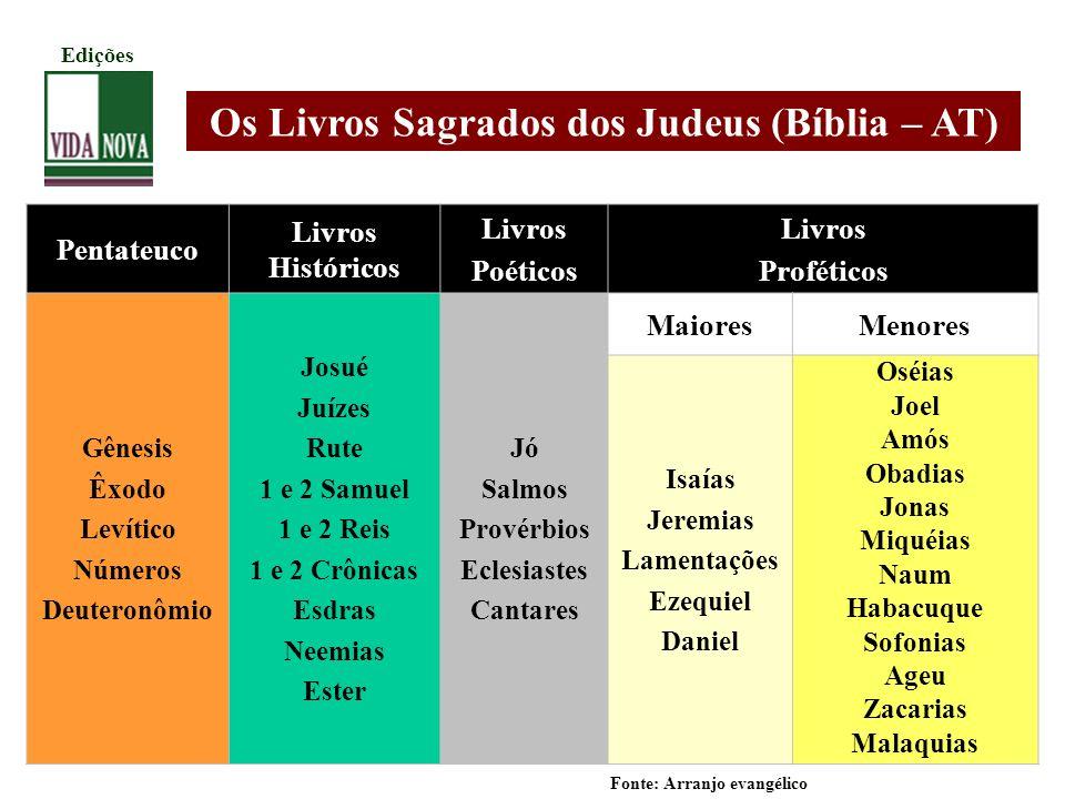 Pentateuco Livros Históricos Livros Poéticos Livros Proféticos Gênesis Êxodo Levítico Números Deuteronômio Josué Juízes Rute 1 e 2 Samuel 1 e 2 Reis 1