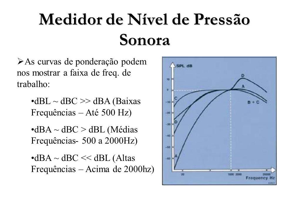 Medidor de Nível de Pressão Sonora As curvas de ponderação podem nos mostrar a faixa de freq.