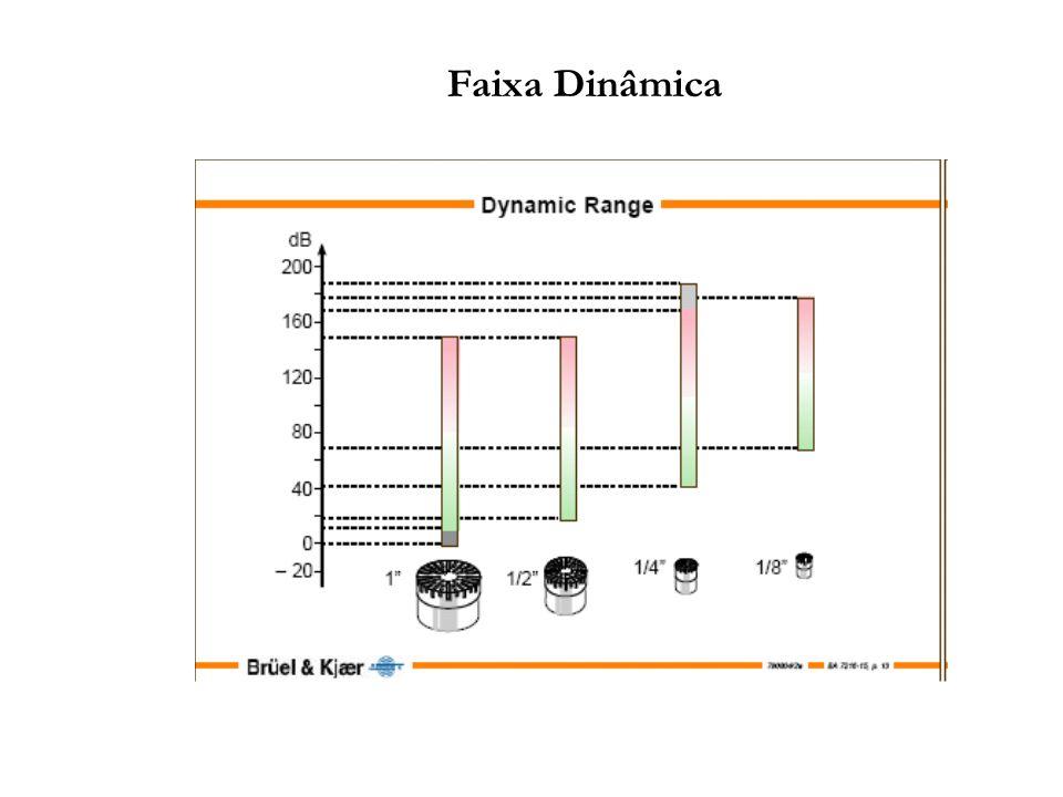 Sensores de Som: Microfones O microfone é o elemento mais caro de em um sistema de medição.